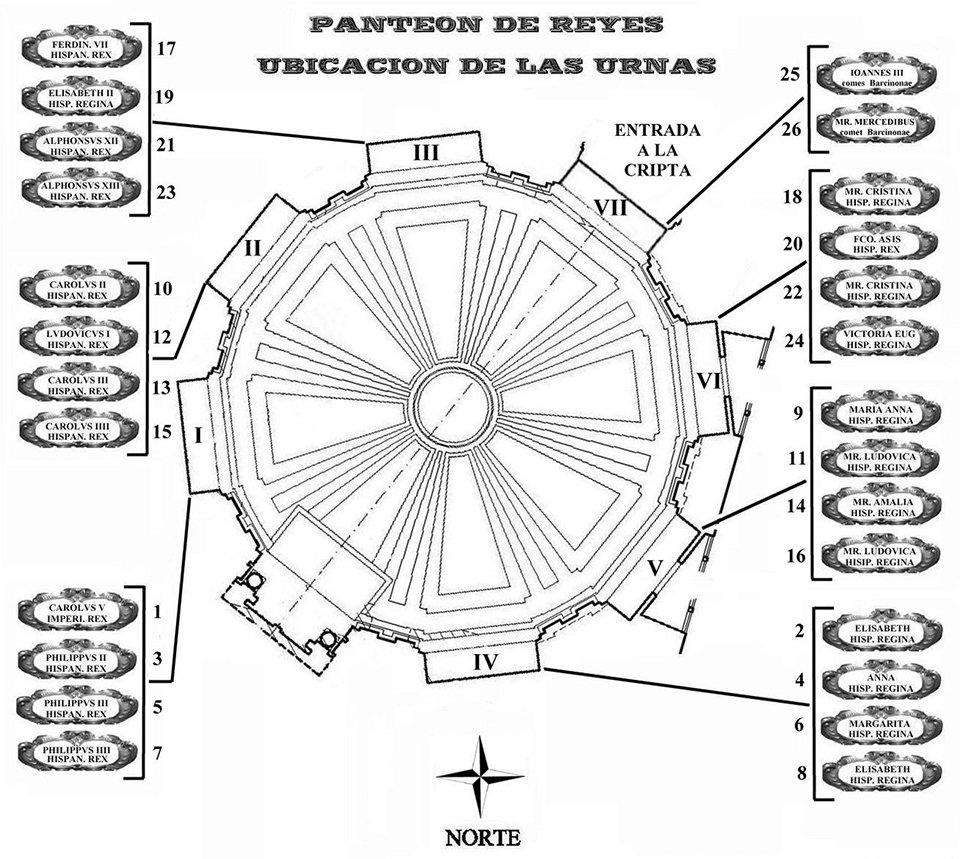 Ubicación de las urnas en el Panteón de Reyes